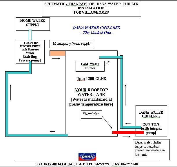 DANA Water Coolers & Chillers- UAE-QATAR-SAUDI-OMAN-KUWAIT